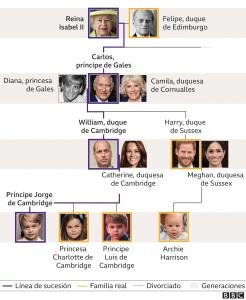 Familia real_línea de sucesión