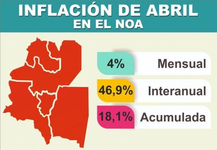 Inflación   El primer cuatrimestre acumula 18,1% en el NOA