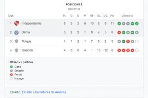 Copa Sudamericana   Independiente a un paso de octavos