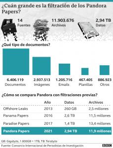 Pandora papers La conexión de los clientes y Panamá